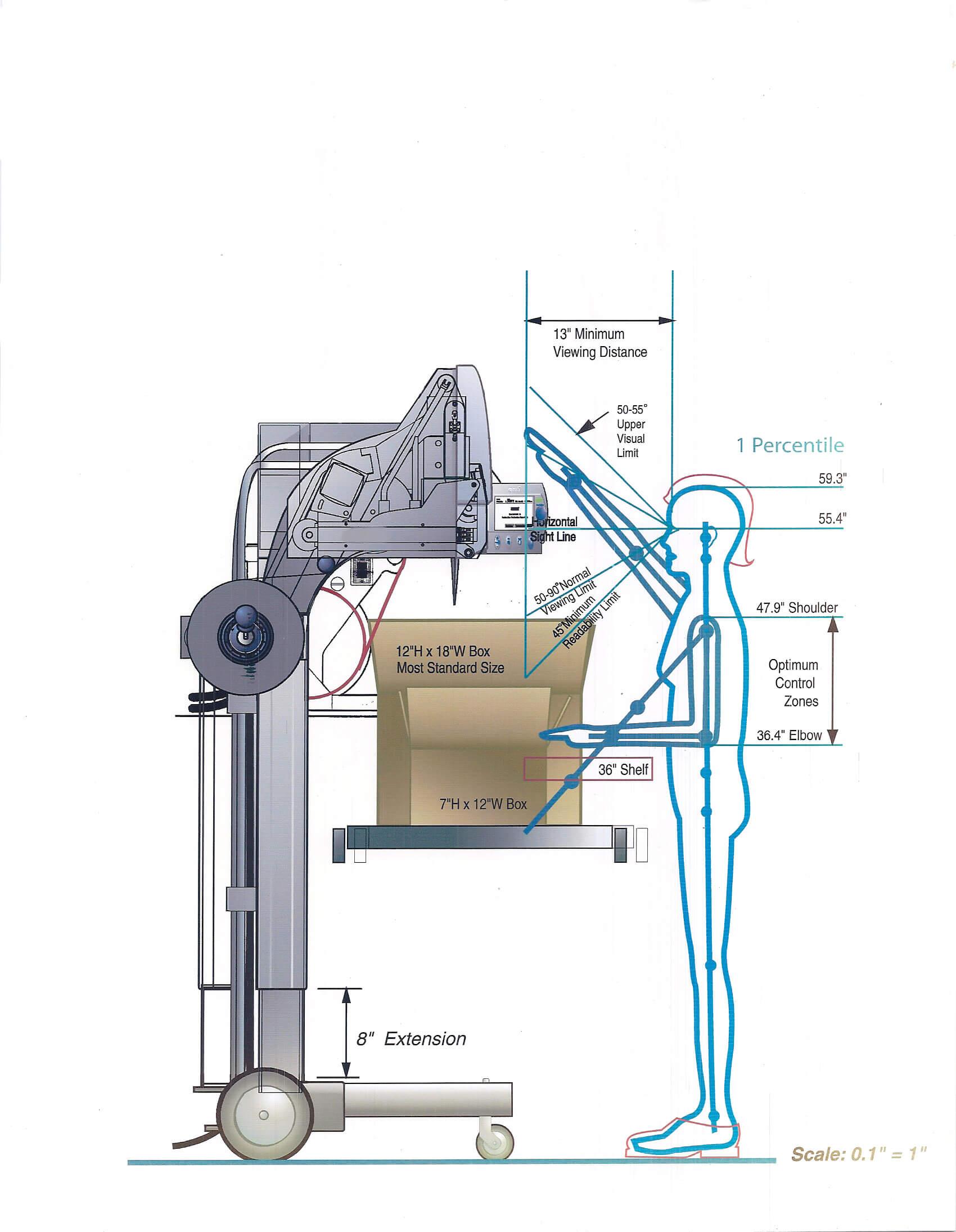 Machine ergonomics